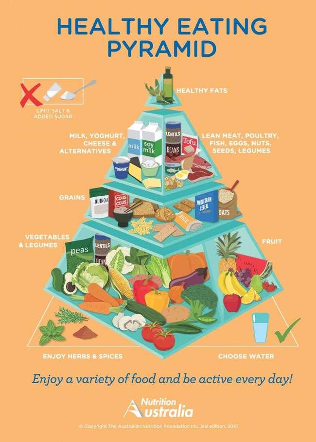 Hondarribia-Eli GAllego-nutricionista-pirámide de los alimentos
